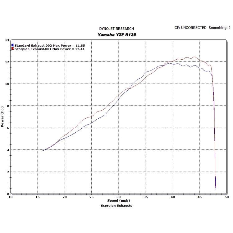 Yamaha YZFR125 Scorpion Powercone Exhaust System - EYA83 - MSA-Direct